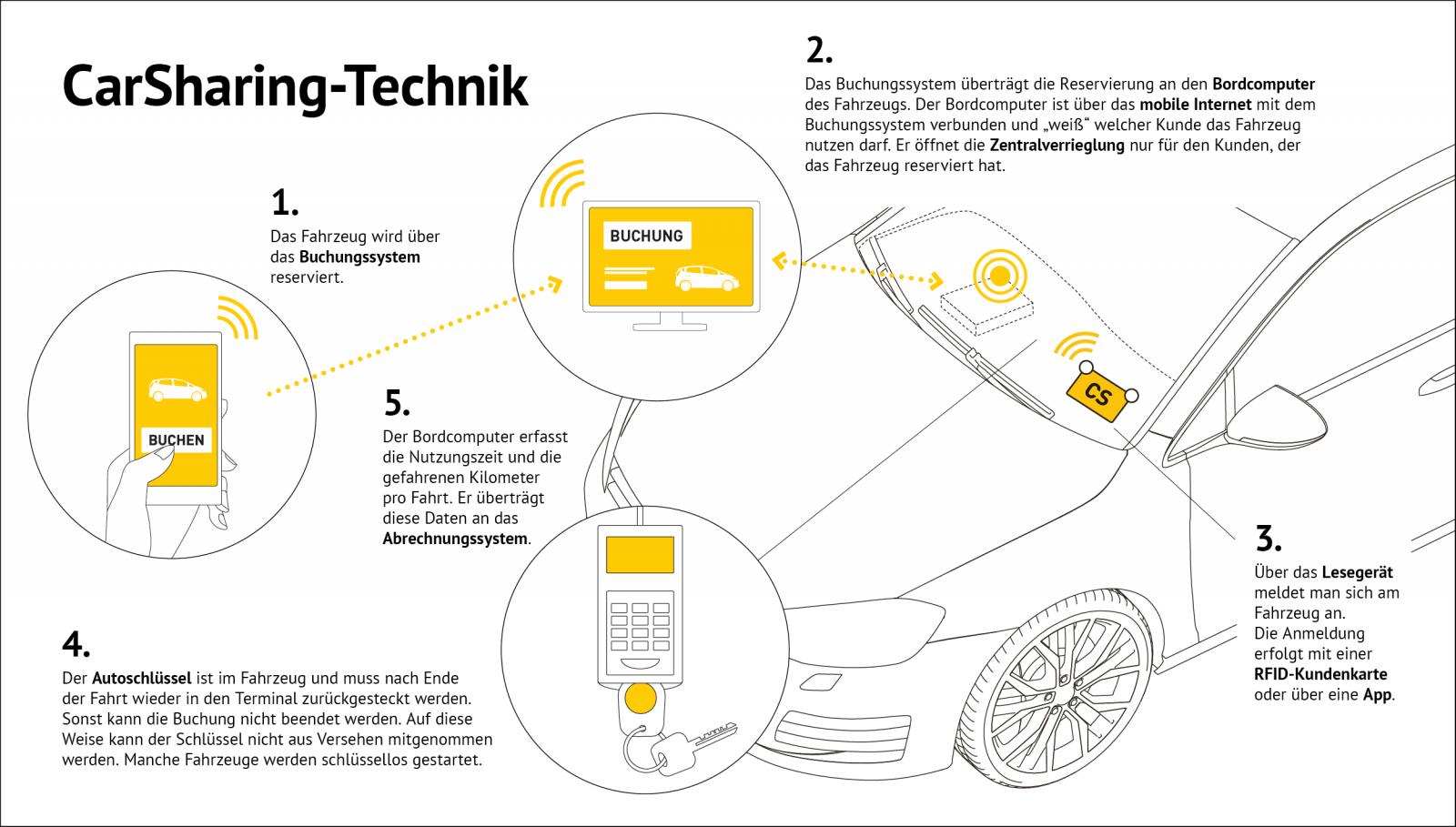 Abb. 5: So funktioniert die Buchung und Nutzung eines CarSharing-Autos heute.