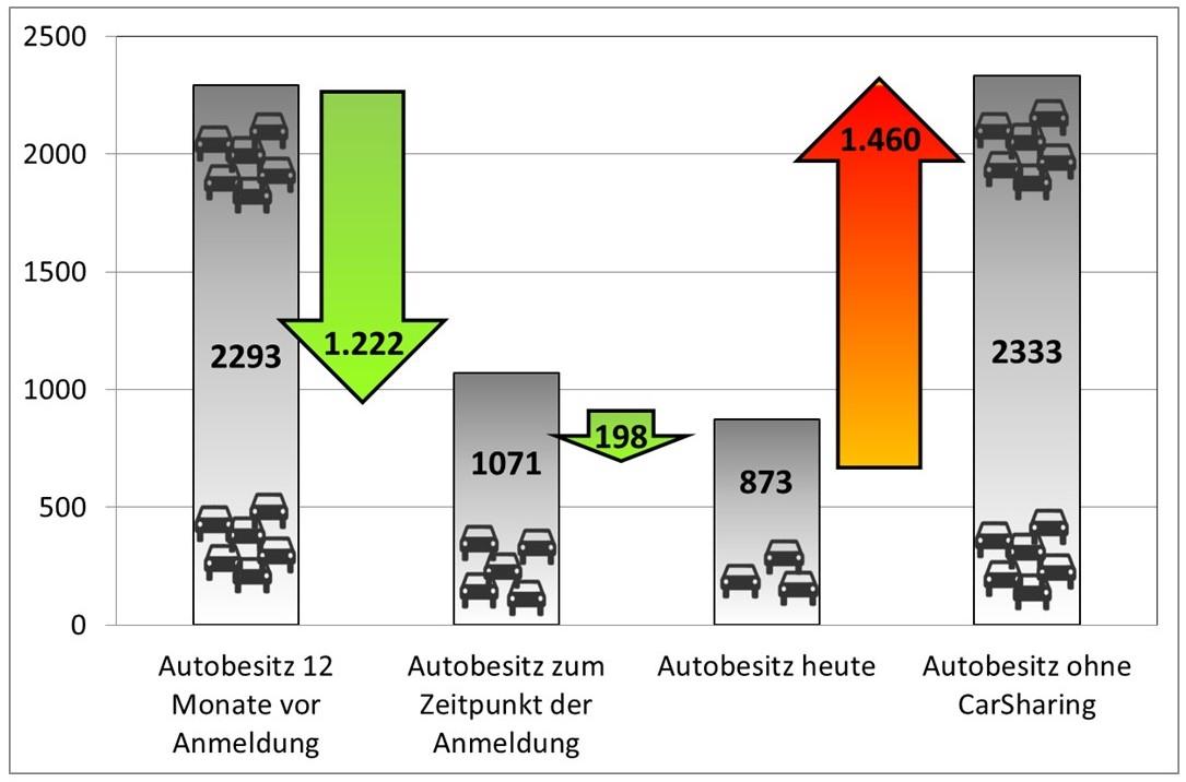 Autoabschaffung vor uns während der CarSharing-Teilnahme sowie bekundete Autoneuanschaffung bei Wegfall des CarSharing-Angebots (bcs 2016)