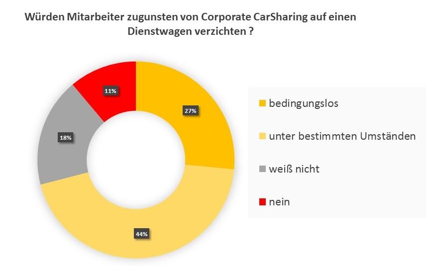 Befragung: Wie viele Mitarbeiter würden ihren Dienstwagen gegen Corporate CarSharing eintauschen? (Quelle: Ernst & Young 2016; Grafik: bcs)
