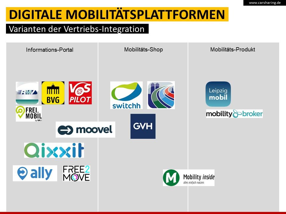 Abb. 5: Vertriebsmodelle digitaler Mobilitätsplattformen