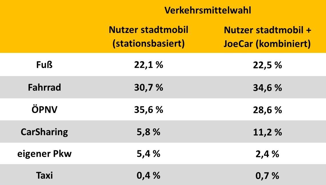 Abgefragte Verkehrsmittelwahl bei Nutzern stationsbasierter Fahrzeuge und Nutzern des kombinierten Angebots, Mannheim/Heidelberg (Quelle: Berson 2015, Grafik: bcs)
