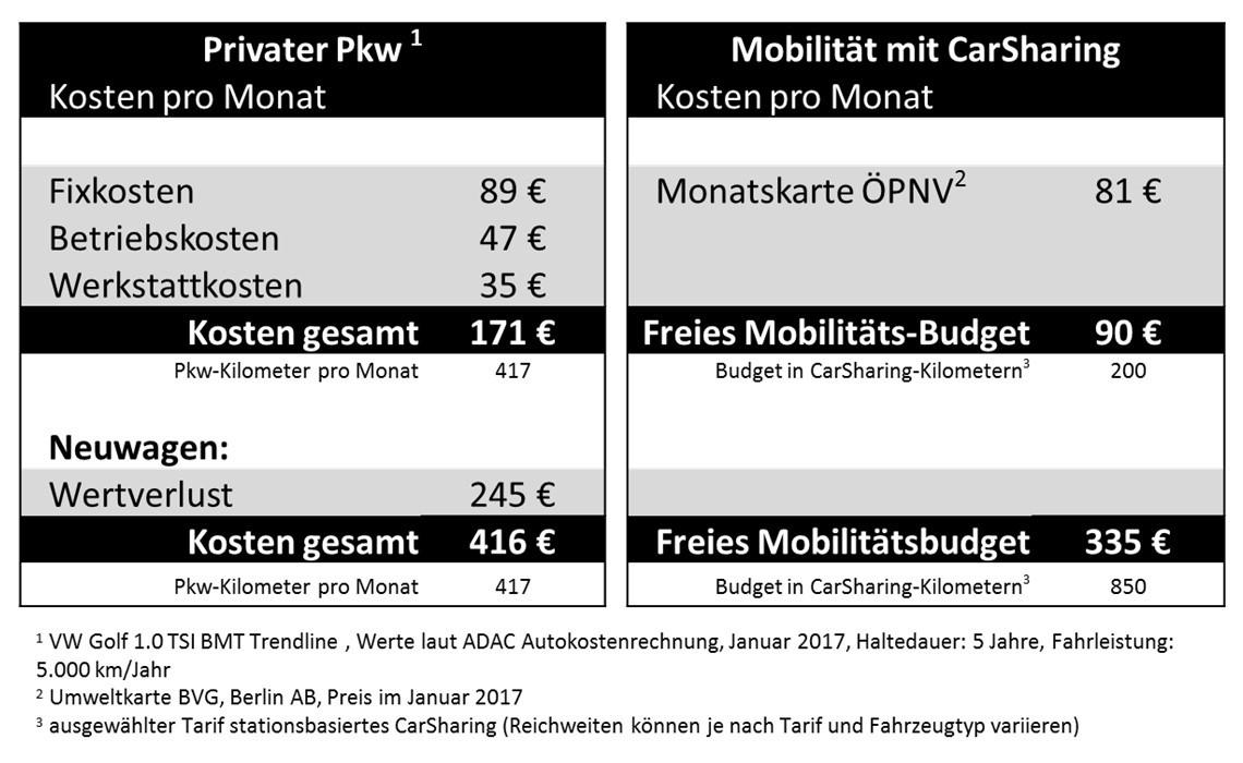 Beispielhafter Vergleich der Mobilitätsbudgets privater Pkw vs. CarSharing (Grafik: bcs)