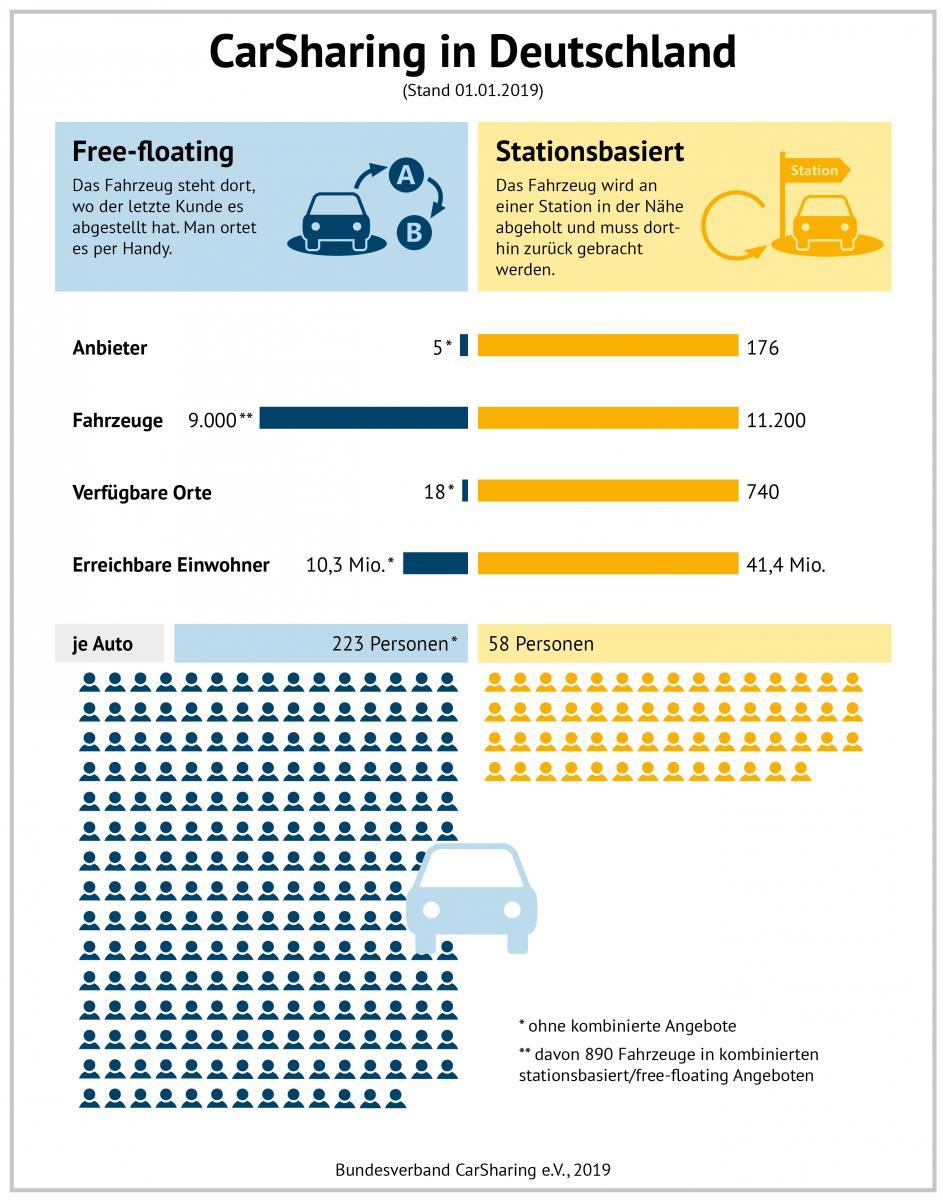 Die CarSharing-Varianten im Vergleich (Grafik: bcs)