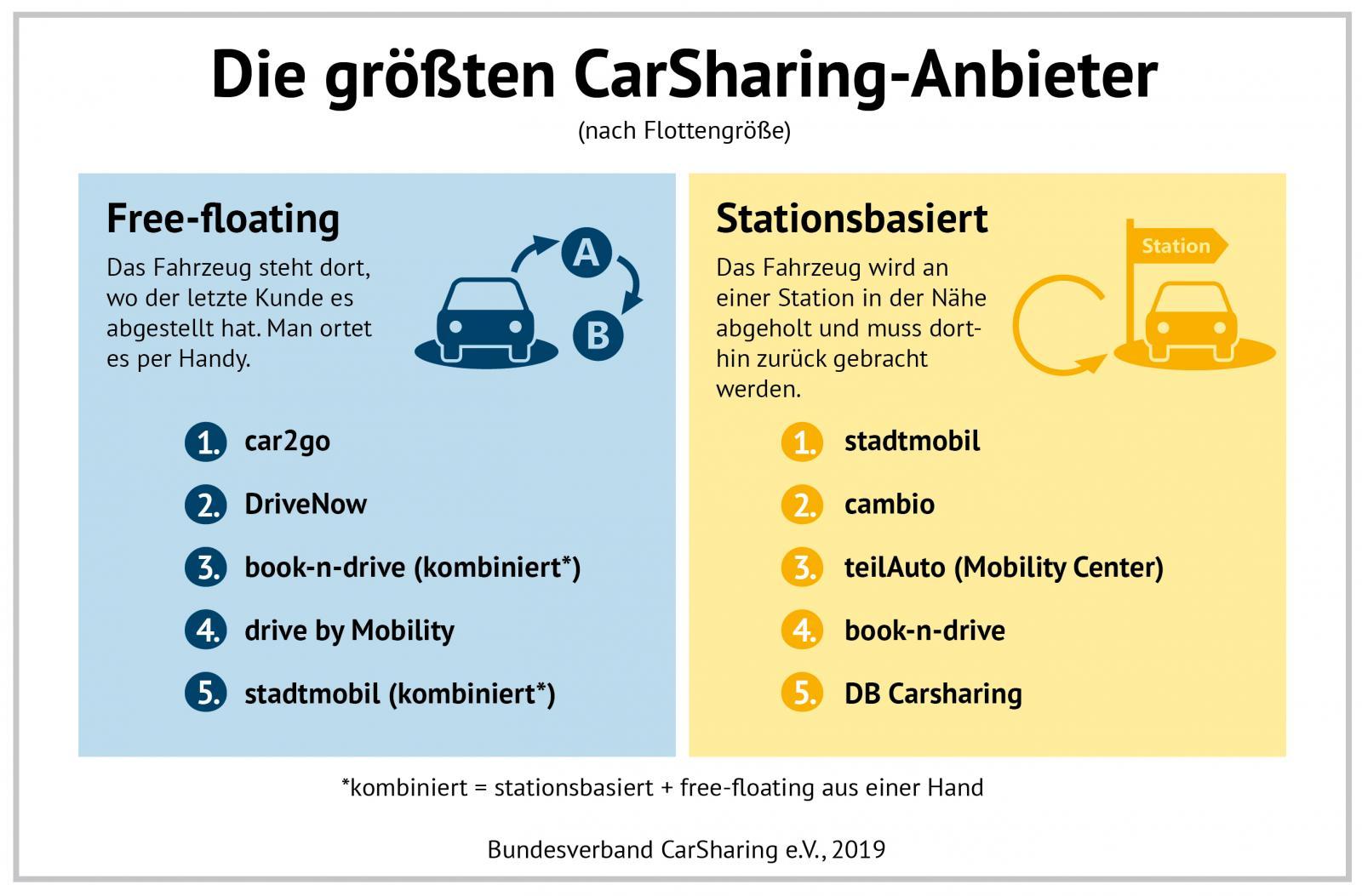 CarSharing-Anbieter nach Flottengröße (Grafik:bcs)
