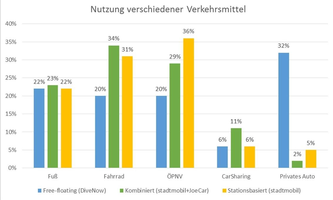 Nutzung verschiedener Verkehrsmittel bei verschiedenen CarSharing-Kundengruppen (Quellen: WiMobil 2015, Berson 2015, Grafik: bcs)