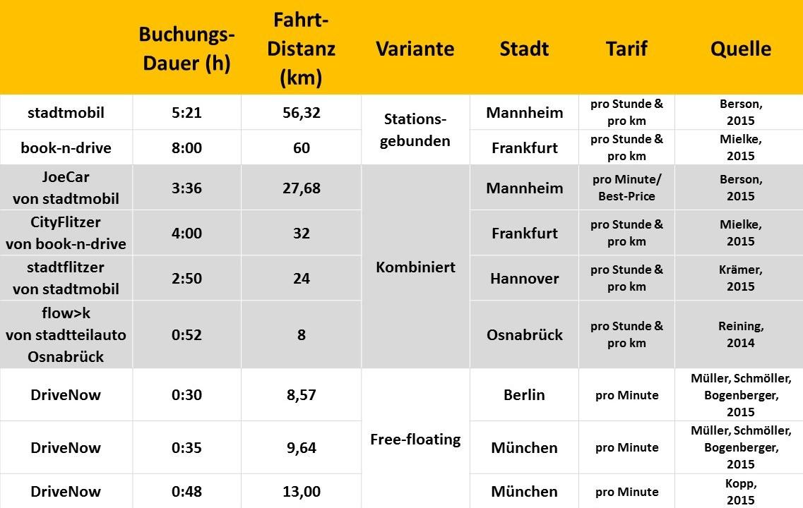 Nutzungszeiten und Fahrtdistanzen in verschiedenen CarSharing-Systemen (Grafik: bcs)