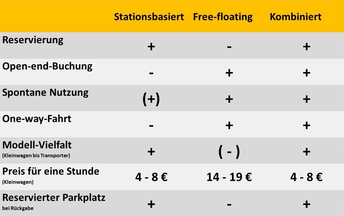 Kombinierte CarSharing-Angebote verbinden das Beste aus zwei Welten. (Grafik: bcs, nach Vorlage von stadtmobil Rhein-Neckar)