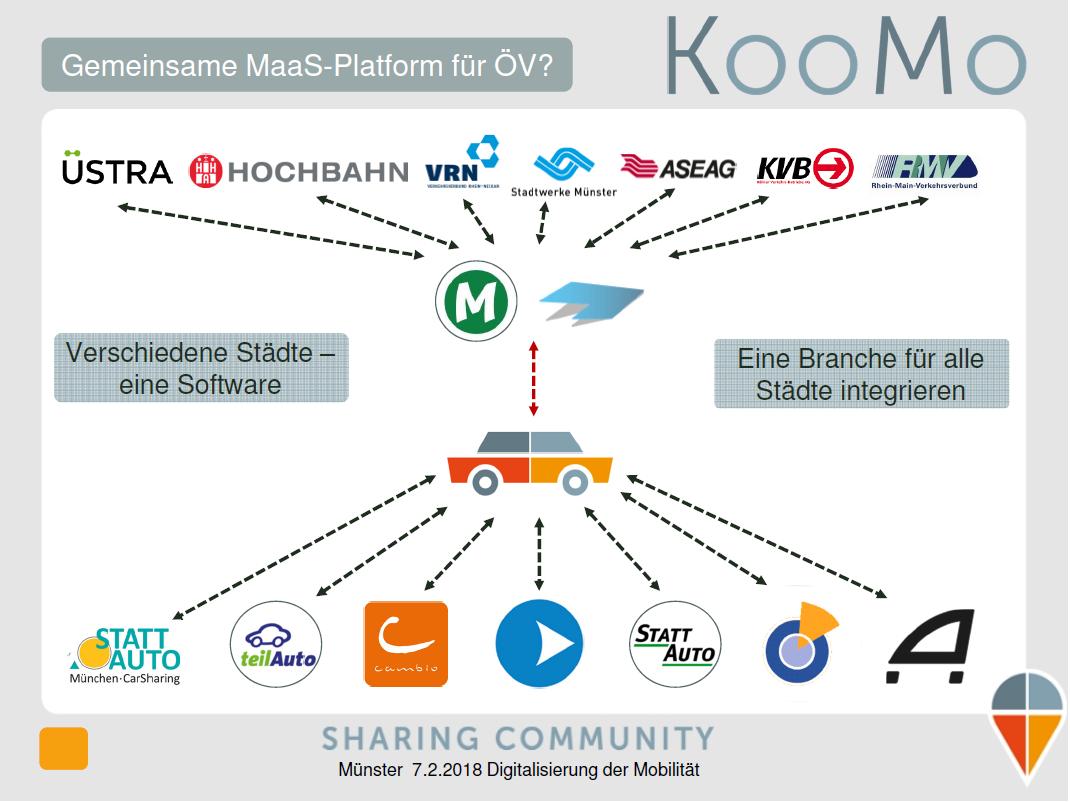 KooMo: Integrator für die heterogene CarSharing-Branche (Quelle: KooMo)