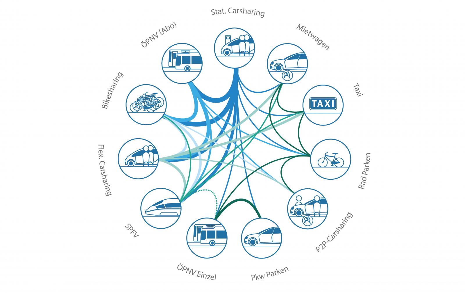 Abbildung 1: Häufigkeit der vorkommenden Leistungskombinationen (Stand Mai 2015, n = 13 Karten; Quelle: InnoZ GmbH; Grafik: Mahoma Niemeyer)