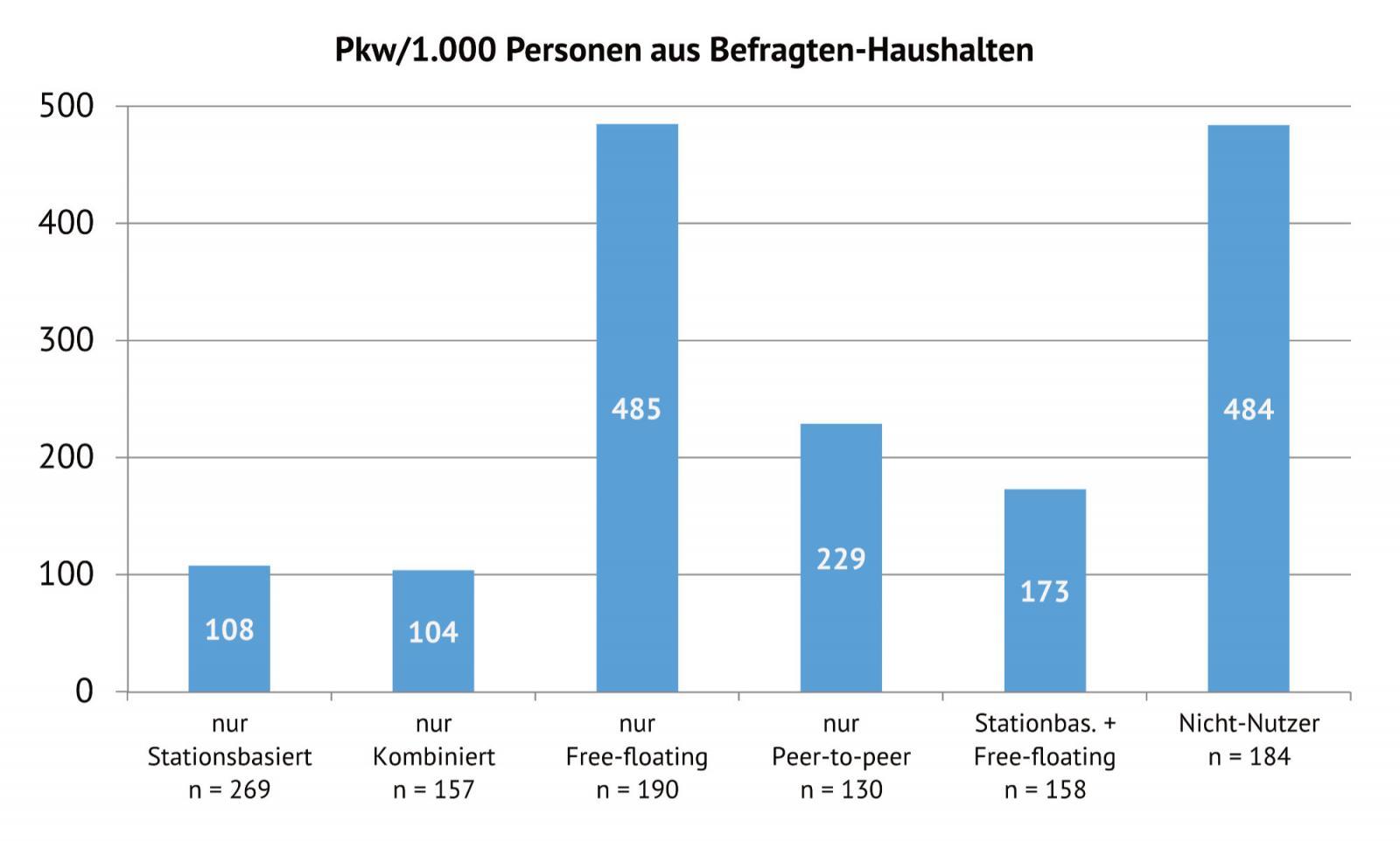 Abb. 1: Heutige Motorisierungsquoten der Nutzer verschiedener CarSharing-Varianten