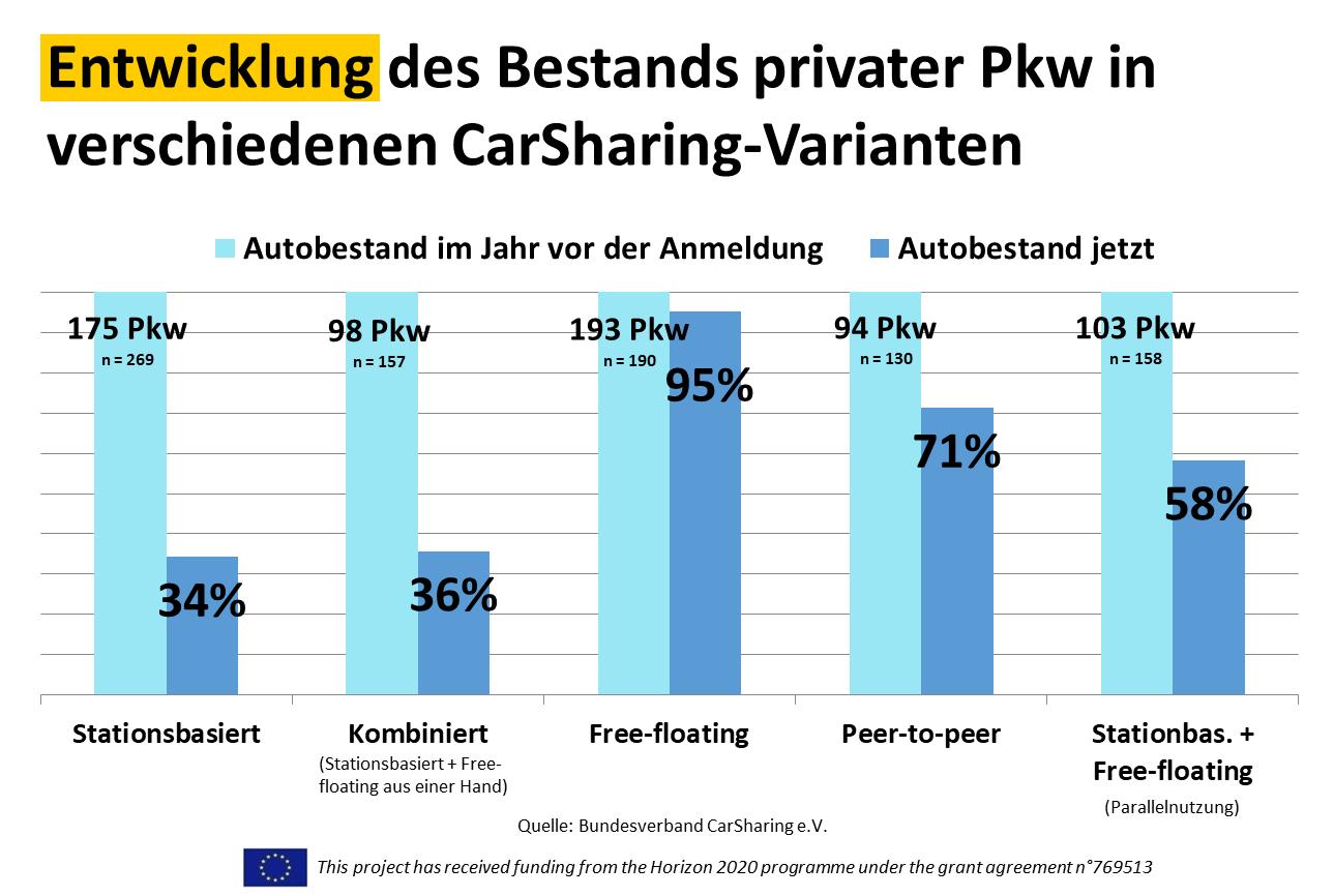 Entwicklung des Bestands privater Pkw in verschiedenen CarSharing-Varianten, Bild: bcs 2018