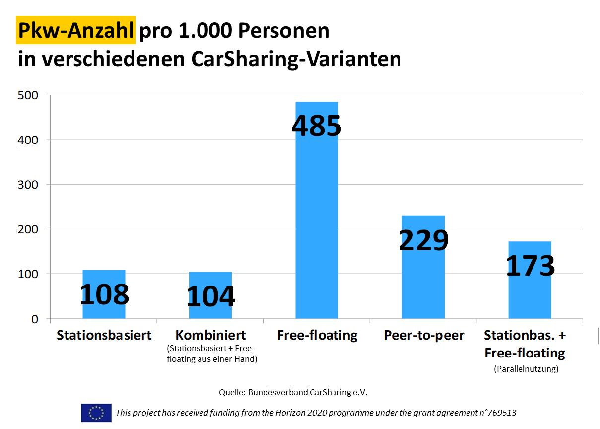 Pkw-Anzahl pro 1.000 Haushalte in verschiedenen CarSharing-Varianten, Bild: bcs 2018