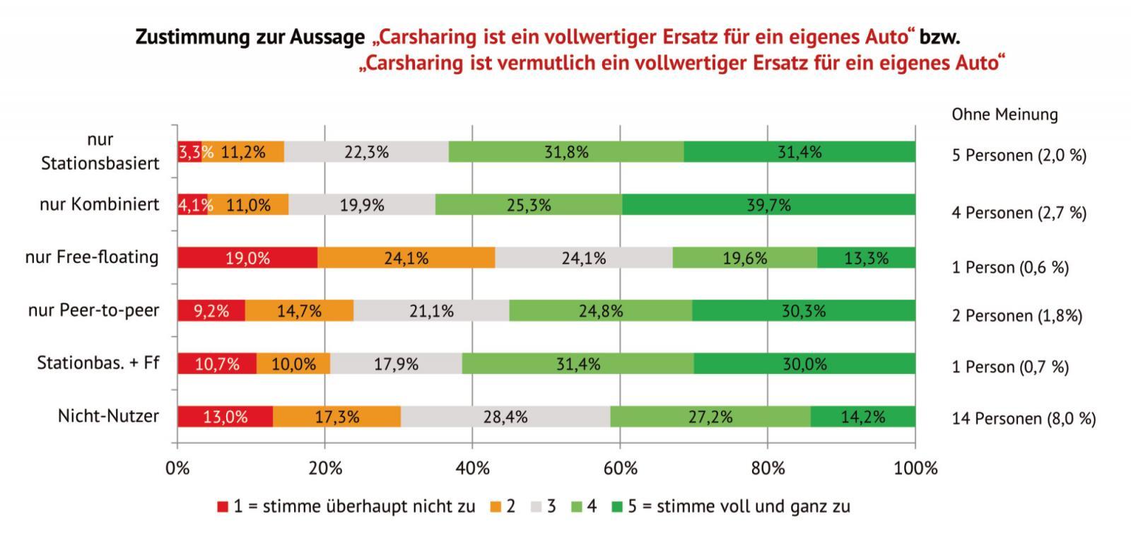 Nutzer stationsbasierter und kombinierter Systeme meinen: CarSharing ist ein vollwertiger Ersatz für ein eigenes Auto; Grafik: bcs