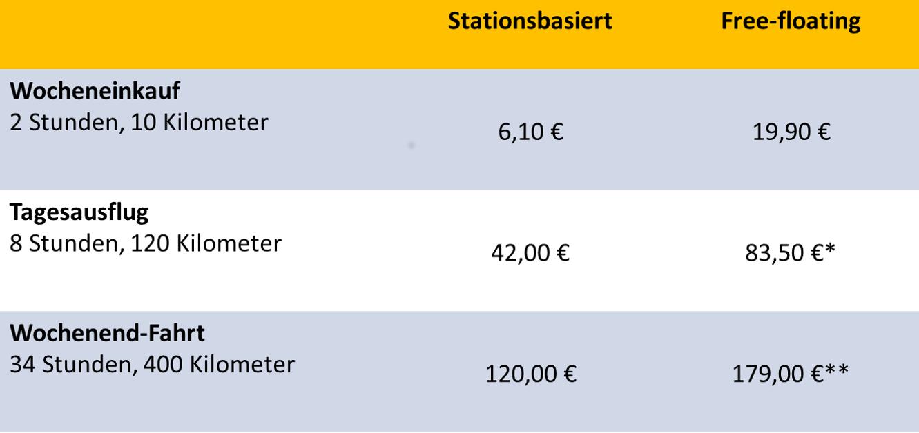 Preisvergleich stationsbasiertes und free-floating CarSharing. Berechnet wurde jeweils der Preis der günstigsten Fahrt mit einem Kleinwagen im Standard- oder Basic-Tarif eines ausgewählten Anbieters ohne Rabatte inklusive Paket- und Tages-Preise. *Nach Ablauf des Paketpreises wurde der Minutentarif berechnet. ** 48h-Paket Erhebungsort: Frankfurt a.M. Erhebungszeitpunkt: Mai 2019 (Grafik: bcs)