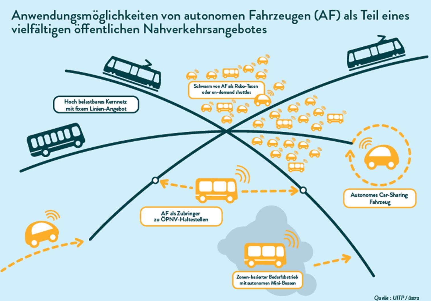 Das urbane Verkehrssystem mit autonomen Fahrzeugen (Quelle: UITP)